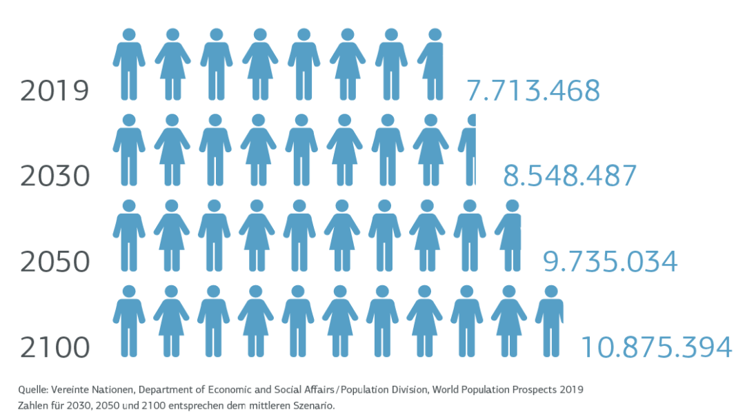 Grafik mit Zahlen zur Bevölkerungsentwicklung