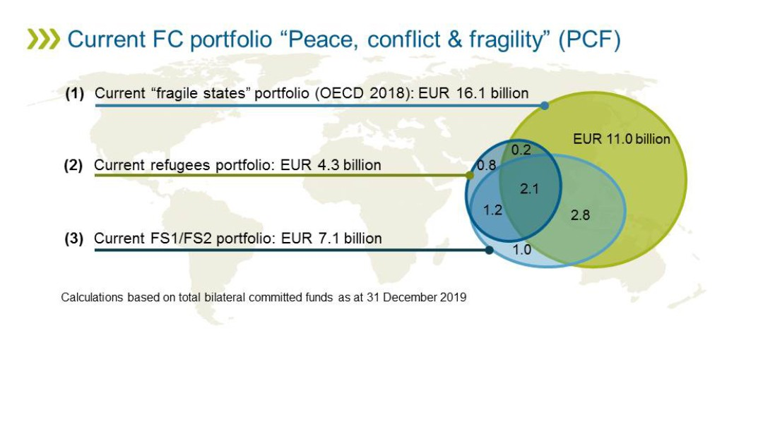 "Graphic Current FC portfolio ""Peace, conflict & fragility"""